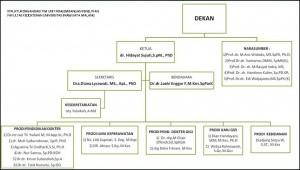 Struktur organisasi UPP- 2014FIX