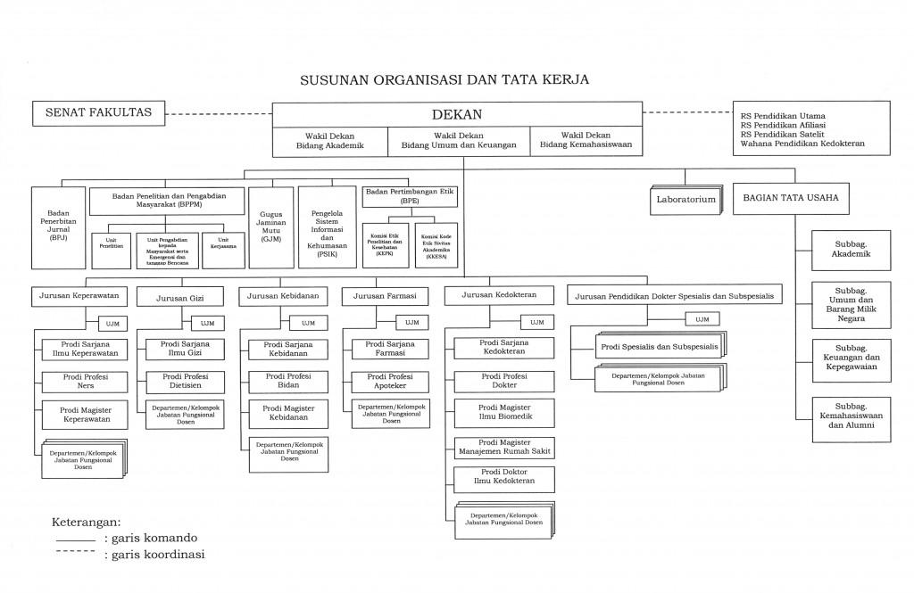 Susunan Organisasi dan Tata Kerja