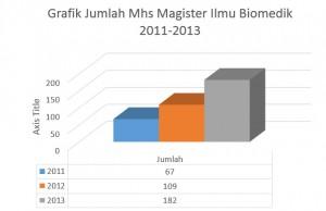 grafik magster ilmu biomedik