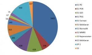 jumlah mahasiswa fkub 2012-2014