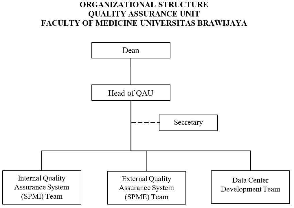 quality assurance unit