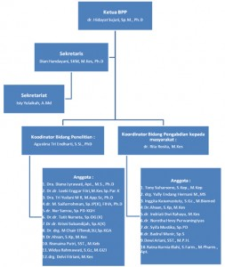 struktur bpp