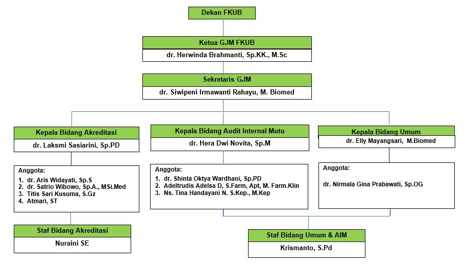 struktur org jaminan mutu
