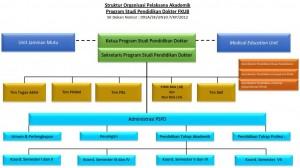struktur organisasi PD