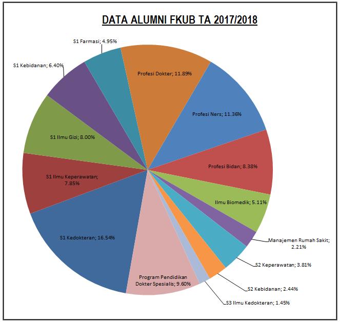 Alumni FKUB 2017-2018
