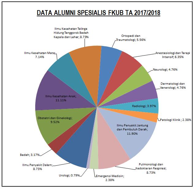 Alumni Spesialis 2017-2018