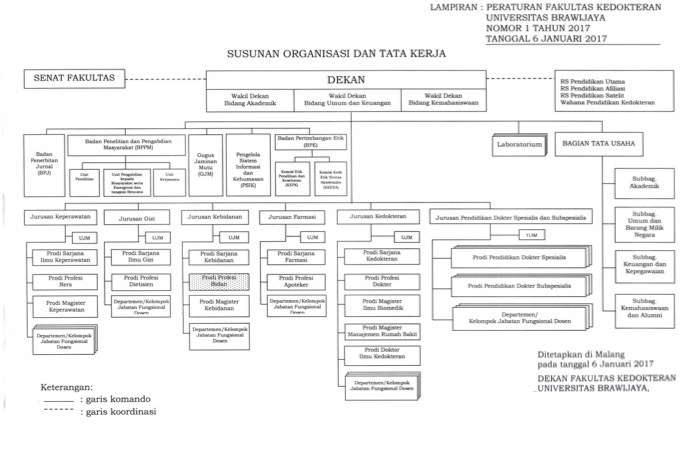 struktur organisasi FKUB