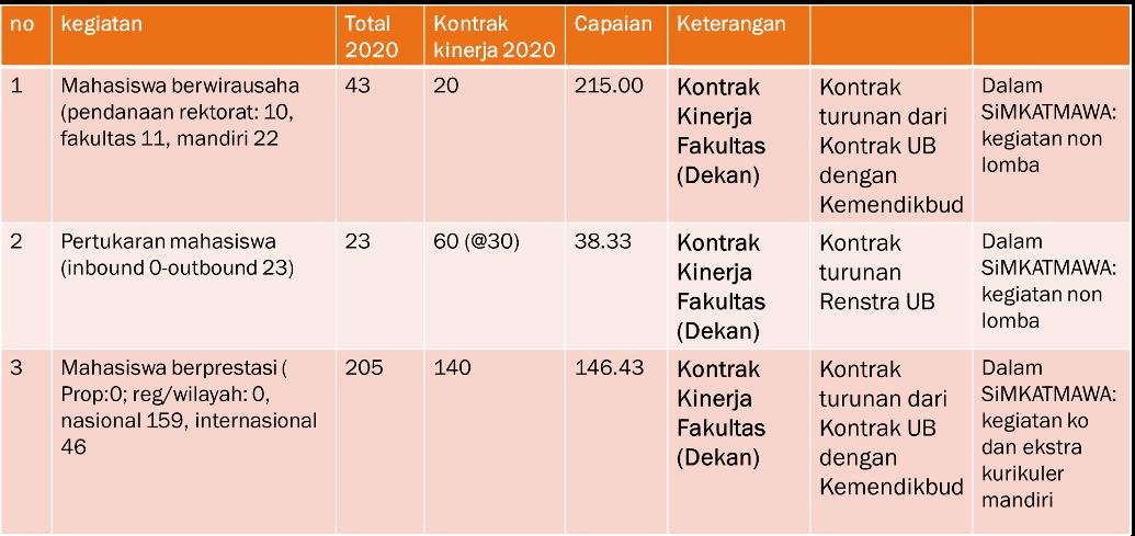 Capaian Kinerja KMA 2020