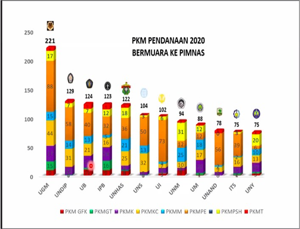 PKM Lolos PIMNAS 2020